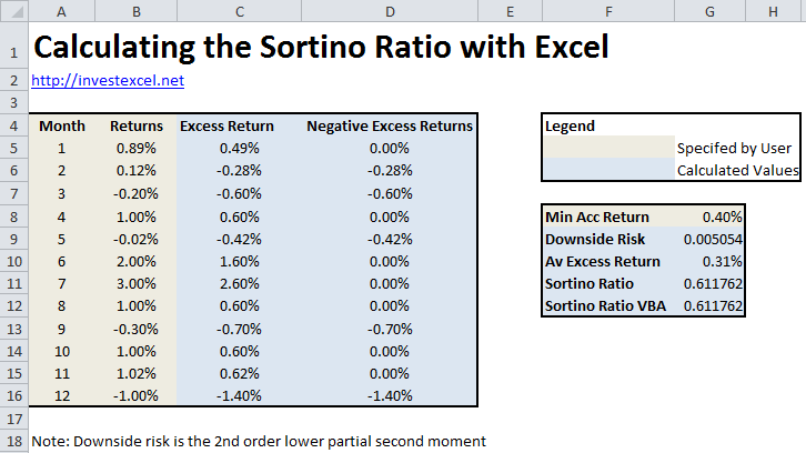 calculate the sortino ratio with excel