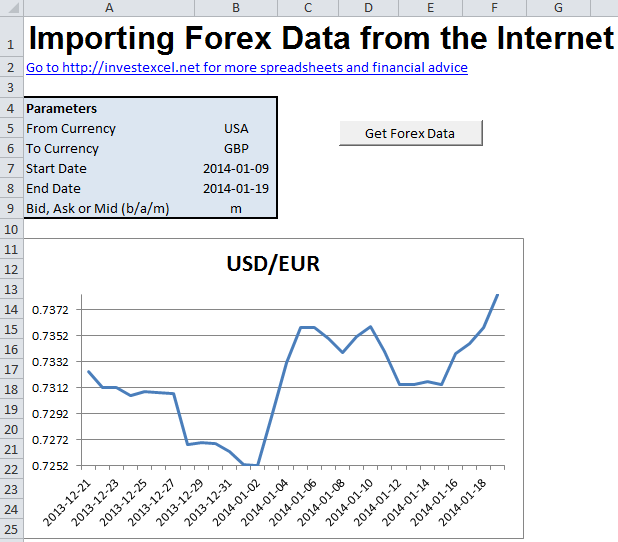 How to get forex data in excel