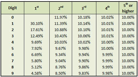 Benford's Law Frequency Table