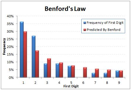 Benford's Law Graph