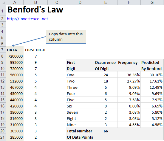 Benford's Law in Excel