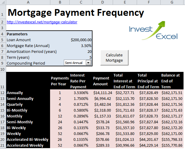 A comparison of mortgage payment frequency on the balance owed at amortization