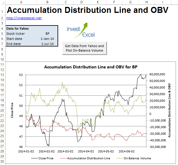An Excel spreadsheet that downloads stock data from Yahoo and plots the accumulation distribution line