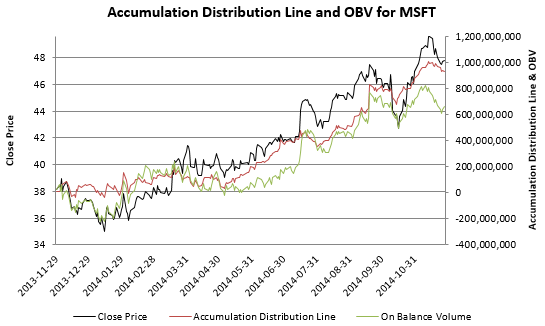 Accumulation distirbution line and close price for MSFT from November 2013 to November 2014