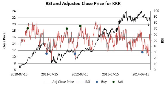 plot of relative strength index and close price for a stock