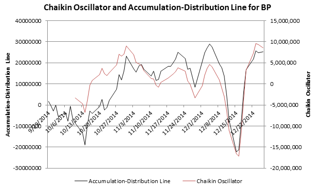 A chart of the Chaikin Oscillator for BP for the second half of 2014