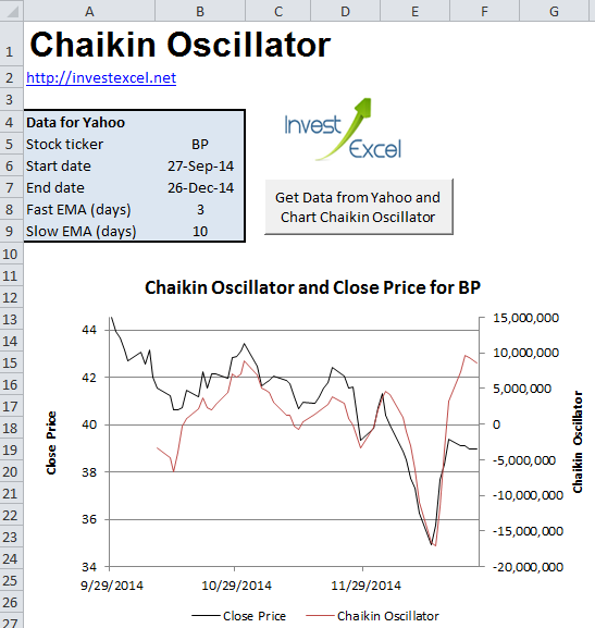 A spreadsheet that downloads historical stock quotes from Yahoo Finance, and plots the Chaikin Oscillator, Accumulation-Distribution Line and On-Balance Volume