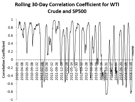 A chart of the rolling 30 day correlation coefficient between the S&P 500 and WTI crude oil price from Jan 2010 to Jan 2015