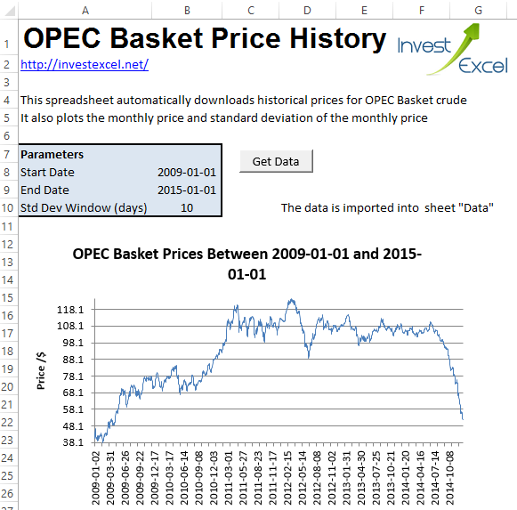 An Excel spreadsheet that automatically downloads historical prices for OPEC Basket crude oil