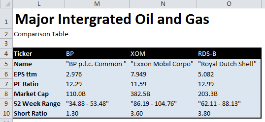 Stock comparison table for major integrated oil and gas firms