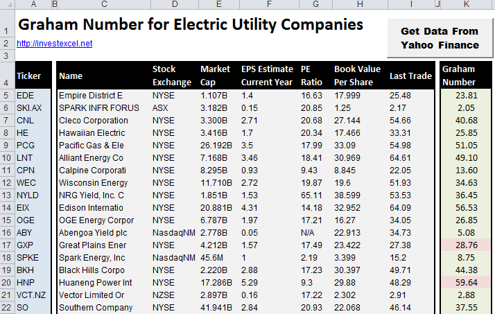 A spreadsheet with a list of electric utility companies, financial data, and the Graham Number