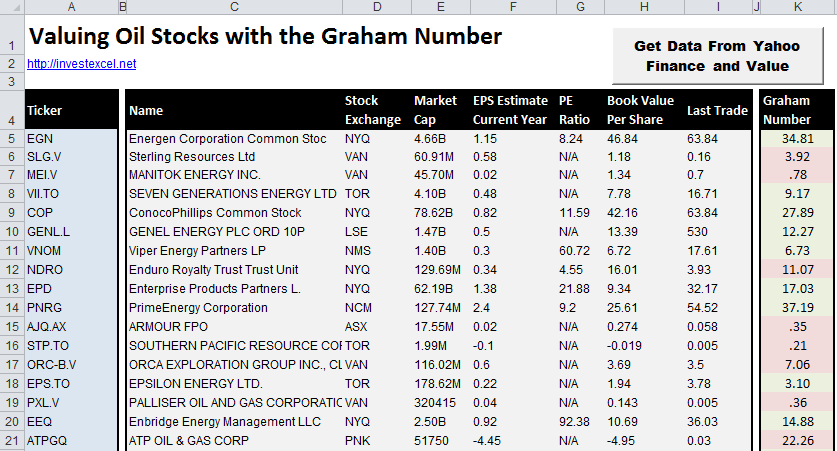 The Graham Number of oil stocks in an Excel spreadsheet