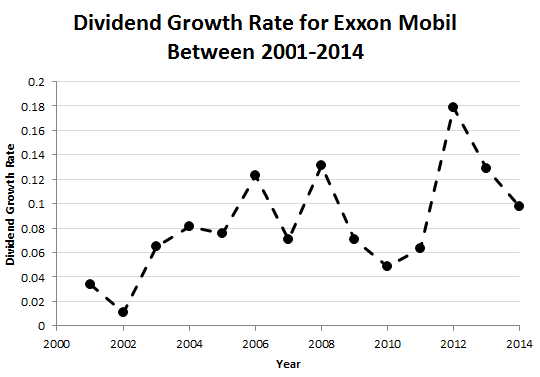 A chart of dividend growth rates for Exxon Mobil between 2001 to 2014