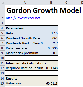 A spreadsheet that implements the Gordon Growth Model for valuing a company