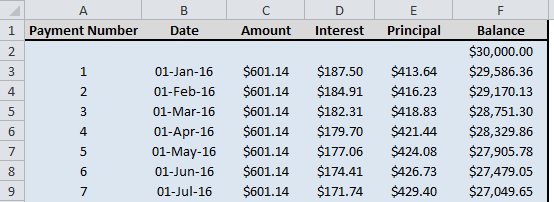 Payment schedule for a loan, generated in Excel