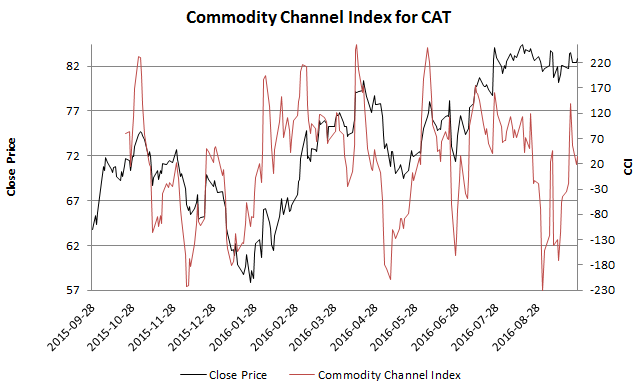 Commodity Channel Index for Caterpillar for the year up to 27 September 2016 with a time frame of 20 days