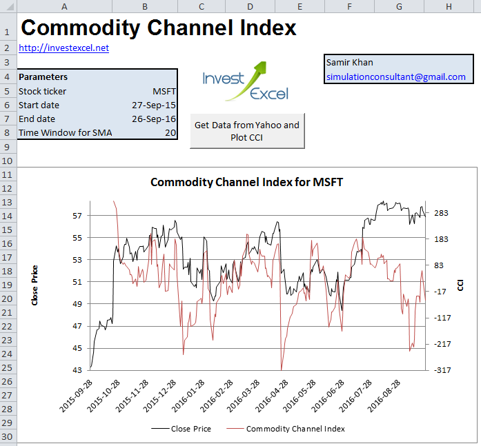 An Excel srpeadsheet that calculats the commodity channel index using VBA