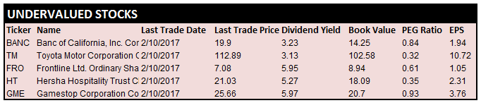 a list of Cheap Dividend Stocks listed on the NYSE