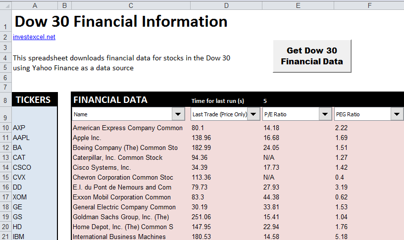 An Excel spreadsheet that downloads financial data for the companies in the Dow Jones Industrial Average