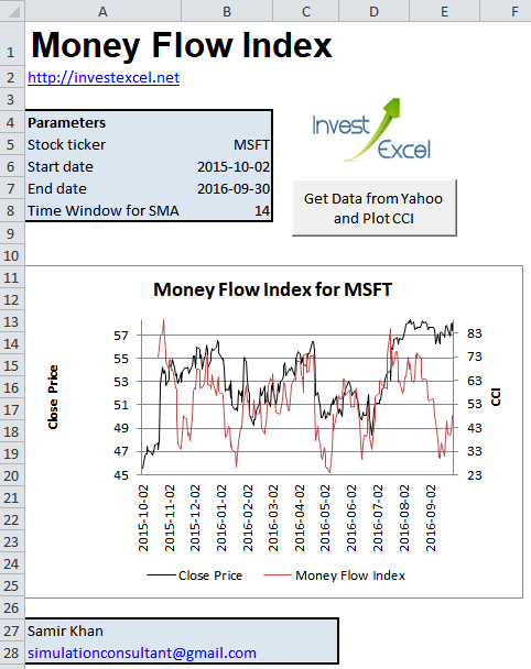 Excel spreadsheet that calculates and plots Money Flow Index